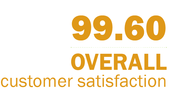 Image with text saying 99.60% Overall Customer Satisfaction Rating